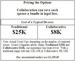 Collaborative Law Pricing the Options