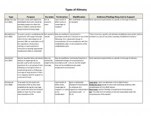Type of Alimony Chart