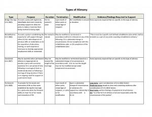 Types of Alimony Chart