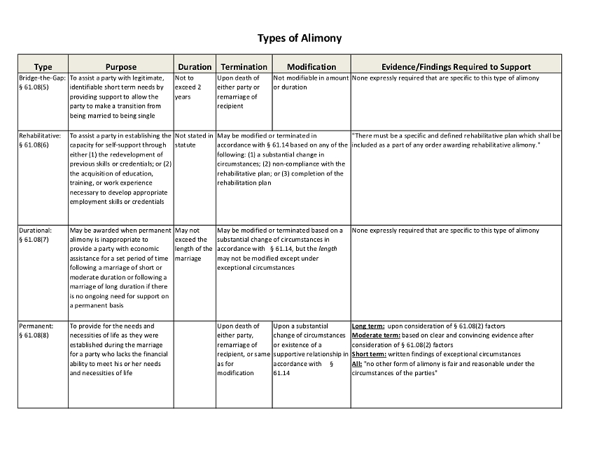 Types of Alimony Chart